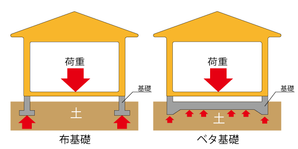 基礎のイメージ図